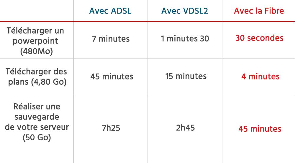 Tableau comparatif de transfert de données - Internet